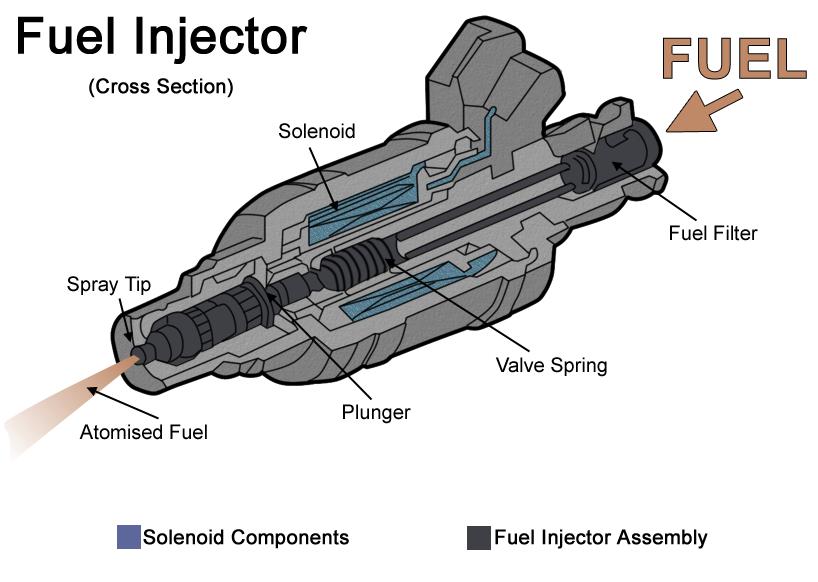 Slamming Injector